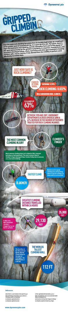 Gripped on Climbing- Its increase in popularity has also brought about an increase in injury and death. In response, manufacturers and innovators developed slings, shoes, harnesses and other gear essential to keeping climbers safe and as a bonus; it has allowed them the mobility to perform some absolutely incredible feats. Dyneema® is used by many manufacturers to create ultralight and super strong slings to help climbers reach new heights. #infographic