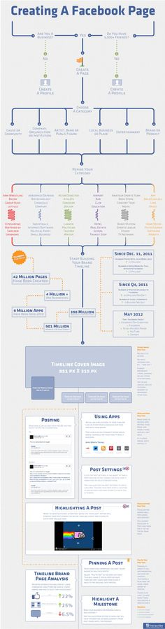 A flowchart for creating your Facebook business page