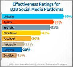 2016 B2B Content Marketing Versus B2C Content Marketing