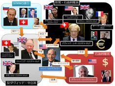 金融ユダヤ・ロスチャイルド,欧米支配層,イルミナティ,主要国,主要マフィア,ディビッド・ロックフェラー,beltsbill104
