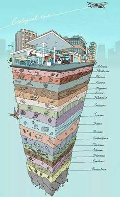 Capas geológicas