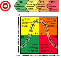 The Hersey-Blanchard Situational Leadership® Theory. #500_02 #focusorg #leadershipstyles #ahernandez