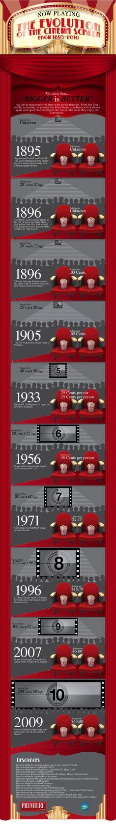 La evolución de las pantallas de cine  #infografia  #infographic