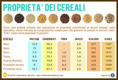 Proprietà dei cereali