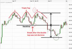 Triple Top Pattern on a Forex chart.