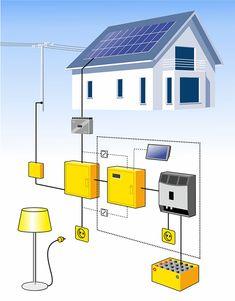 PV-Anlage mit Energiemanager. PV-Module, Wechselrichter, Energiemanager, Verbraucher, Solarspeicher und Netzeinspeisung
