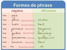 affichage français, la fouine en clis, les formes de phrase