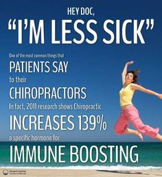 Chiropractic boosts your immune system a whopping 139%.