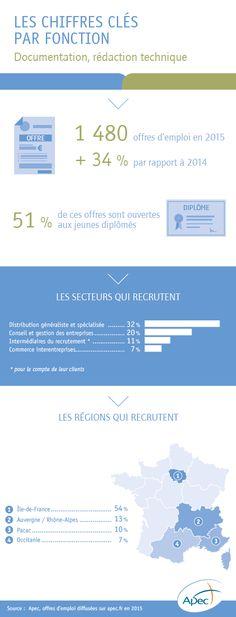 L'emploi cadre dans la fonction documentation, rédaction technique - Apec.fr - Cadres