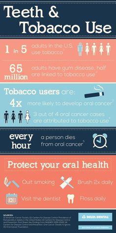 The facts about tobacco use on the health of your mouth.    There are some very startling statistics here, so please pay attention if you or someone you love is a person who smokes.  If you see something unusual in your mouth that doesn't go away, book an appointment to see our expert team at Hawthorne Village Dental Care.  905.864.3368  #oralcancer #gumdisease #smoking #miltondentalcare #drsarnasmiles