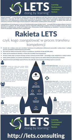 Role, które powinny być zaangażowane w uczenie się po zakończeniu szkolenia - RAKIETA LETS.