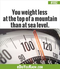 eDidYouKnow.com ►  You weight less at the top of a mountain than at sea level.