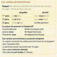 Image result for les verbes reflechis notes
