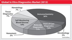 Marketing Data, Health Care, Chart, Selfie, Health, Selfies
