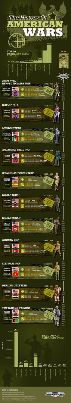 The History of American Wars - Veterans Day #Veterans * Read new book by John Macdonald The United States Of Israel * It says Jewish Mafia and Italian Mafia Greg Borowik and Francine Hamelin did 9/11 stock markets trades TD Waterhouse Montreal, planned 3000 9/11 USA deaths in Hollywood, Florida*
