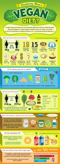 This is a great infographic about veganism and how to get your nutrients while on a plant-based diet. From protein, calcium, iron, to even fatty acids, you can get it all straight from the earth! Vegan Bio, Why Vegan, Vegetarian Facts, Vegan Vegetarian, Omega 3, Blog Vegan, Sport Fitness, Vegan Protein, Lyon
