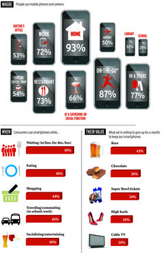 When Placing Ads, Don't Underestimate the Value of Mobile | AdAge | Ipsos