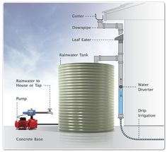 Water storage connection with pumps and accessories