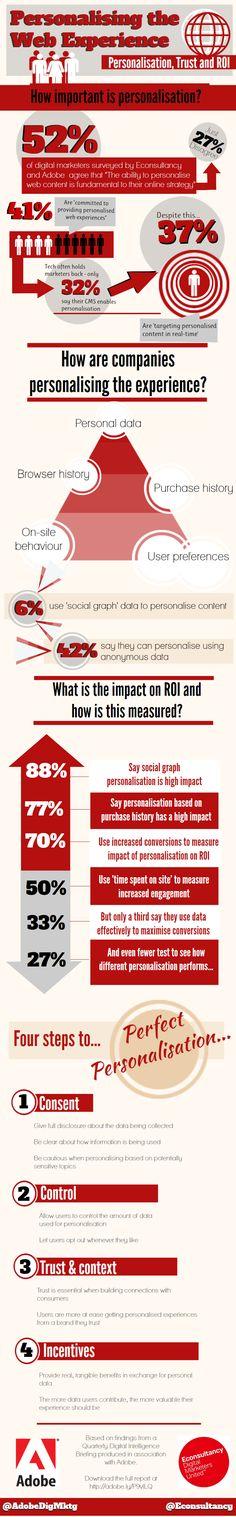 [Infografía] El ROI de la personalización