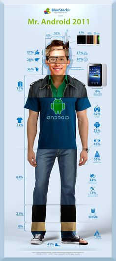 Mr Android - Typical Android User [INFOGRAPHIC]  #Android  #AndroidUser  #Infographic