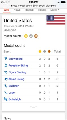 USA now has 20 medals! 6 golds, 4 silver and 10 bronze. For gold medal they got 3 golds in Snowboarding, 2 golds in Freestyle Skiing and 1 gold in Figure Skating. For the silver medal they got 2 silvers for Freestyle Skiing, 1 in Alpine Skiing and 1 silver for Skeleton. For bronze they got 2 bronze for Snowboarding, 2 bronze for Freestyle Skiing, 1 bronze for Figure Skating, 2 bronze for Alpine Skiing, 1 bronze in Skeleton, 1 bronze in Luge and 1 bronze in Bobsleigh. -CC