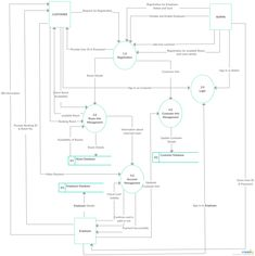 El Management Dfd Diagram | 18 Best Data Flow Diagrams Yc Examples Images On Pinterest In 2018
