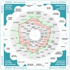 Reinventing Organizations #Map |