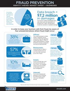 Shred Your Paper Trail, Save Your Business from Fraud [Infographic] @BizTechMagazine