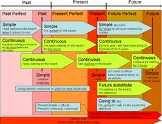 TABLE OF TENSES.gif