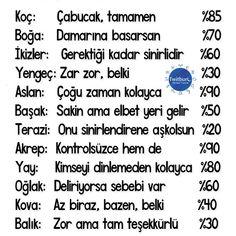 Burçların sinirlenme dereceleri #astroloji #burçlar