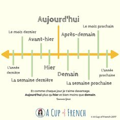 French Language Lessons, French Language Learning, Learn A New Language, French Lessons, German Language, Spanish Lessons, Spanish Language, Learning Spanish, Spanish Activities