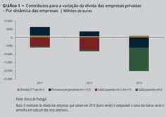 Falência das empresas justifica o essencial da redução da dívida empresarial