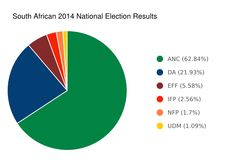 South African 2014 National Election Results