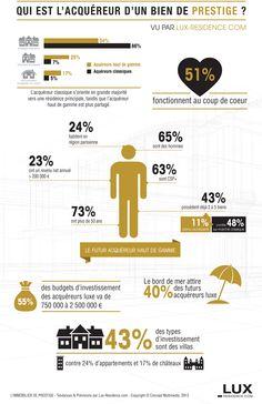 Infographie réalisé par lux-residence.com à propos du profil des acheteurs sur le marché immobilier de luxe.  40% des acquéreurs souhaitent acheter sur le bord de mer !   55% des acheteurs ont un budget compris entre 750 000 et 2 500 000 €  51 % des acquéreurs achètent sur un coup de coeur.  Chez acheteurs, pour trouver votre coup de coeur sur le bord de mer, il y a www.cotelittoral.fr
