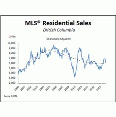BC Home Sales Edge Lower in November - http://leslieblais.com/2013/12/13/bc-home-sales-edge-lower-in-november/