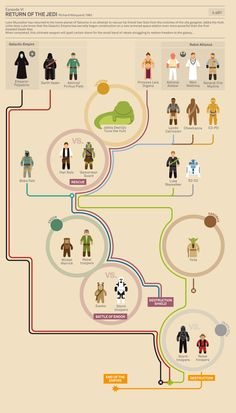 Star Wars Episode VI Return of the Jedi  #starwars  #infographics  http://www.buzzfeed.com/joefry/the-story-of-star-wars-infographic  by Marc Murera