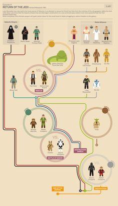 Star Wars episode VI infographic