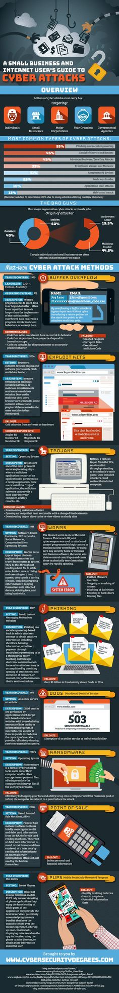 A Small Business and Internet User's Guide to Cyber Security #Infographic