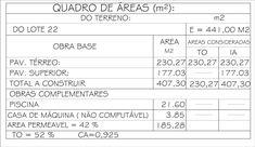 Taxa de ocupação e coeficiente de aproveitamento