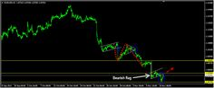 Daily Technical Analysis - http://www.fxnewscall.com/daily-technical-analysis/1927110/