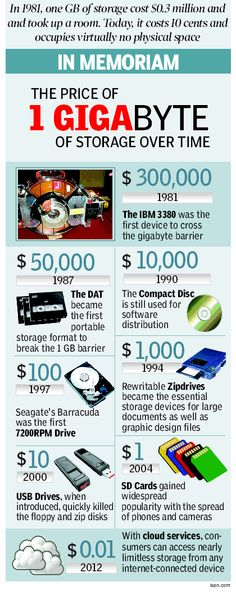 Price of 1 GIGAbyte of storage over time from 1981 .3 million to 10 cents today