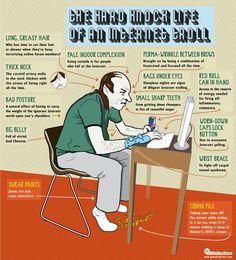 The Hard Knock Life of an Internet Troll: Telltale Signs of #Internet Addiction