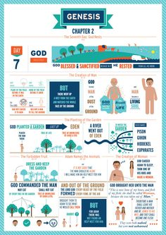 The Book of Genesis Chapters 1 to 5 by Peter Hui, via Behance