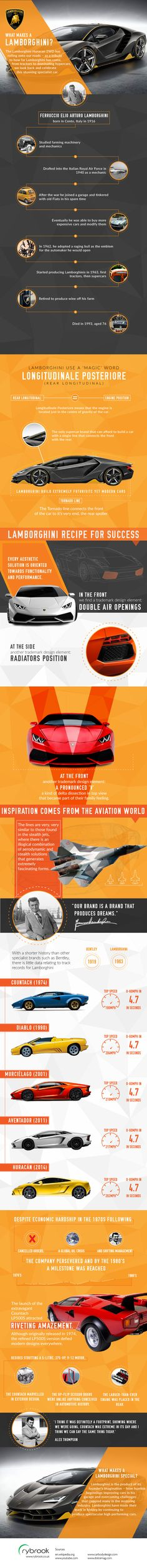 Lamborghini have produced many of the most futuristic, high-performance and most stunningly designed super cars the world has ever seen. From the spine tingling speed of the Aventador, to the impressive track credentials of the Huracan, Lamborghini continuously manage to stun and amaze. The following infographic by Rybrook Specialist Cars traces the history, achievement and performance of this incredible Italian car brand, from the passion of Ferrucio Lamborghini to the fighter jet design…