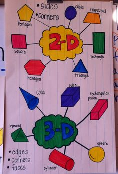 2-D and 3-D Shapes Poster. I love how the students can see the comparison on the same chart! Image only. 3d shapes anchor chart, 2d shapes anchor chart, 1st grade charts, anchor chart shapes, 2d and 3d shapes, 2d 3d shapes grade 2, 2d shape pictures, shapes poster, shape posters