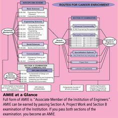 AMIE(I) Study Circle, Dehradun - Courses, Fees, Placement ...