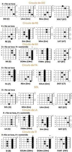 circulos armonicos de guitarra