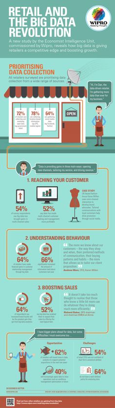 [Infographic]: Retailers Take Advantage Of Big Data