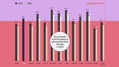 INFOGRAFIKA DNE: Evropští mamánci. Ve kterých zemích zůstávají děti u rodičů nejdéle? Bar Chart, Italy, Bar Graphs