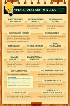 200 factores de Google Seo: Algorithm Factors (6/10)
